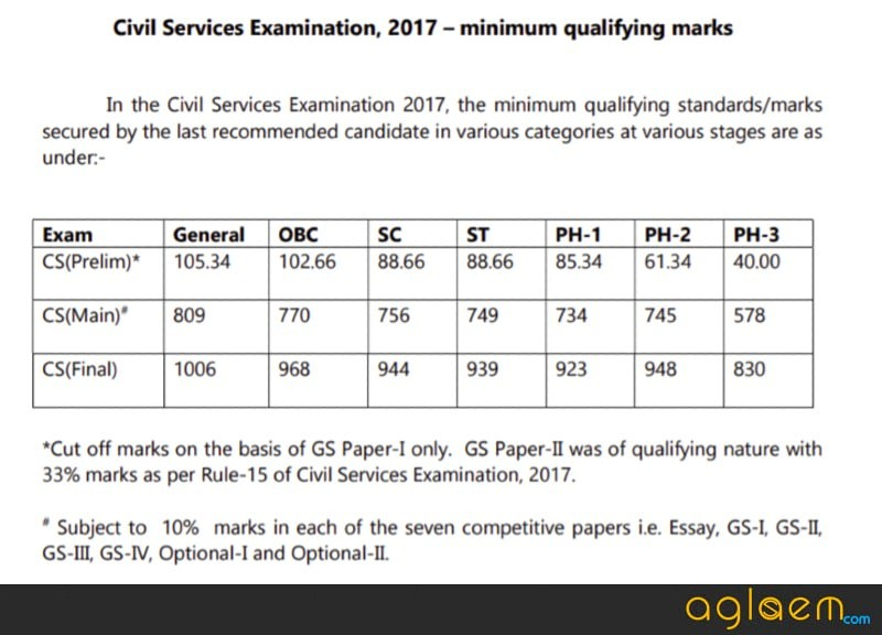 UPSC IAS 2018 Expected Cut Off    For UR, OBC, SC , ST