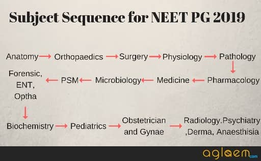 NEET PG 2019 Preparation Plan From July to December