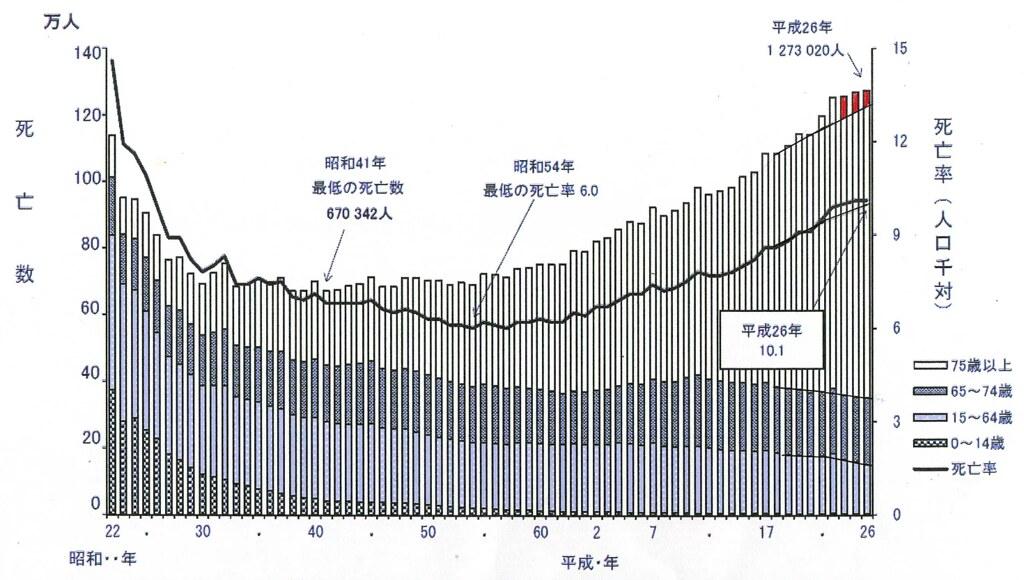 圖3同樣是出自厚生勞動省統計情報部的資料,死亡者、死亡率的年表。