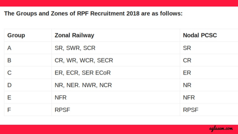 RPF Recruitment 2018: Registration for SI & Constable Begins on June 1; Know How to Apply
