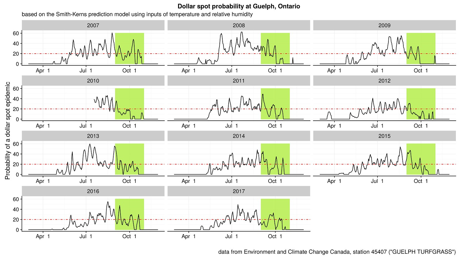 11 years of Smith-Kerns dollar spot prediction model output for Guelph, Ontario