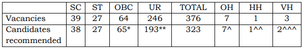 SSC Junior Hindi Translator Result 2018– Check Here