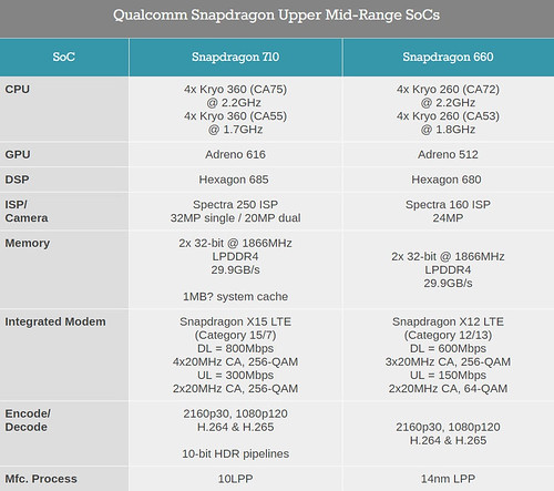 snapdragon-710-vs-660