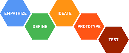 Empathize, Define, Ideate, Prototype, Test