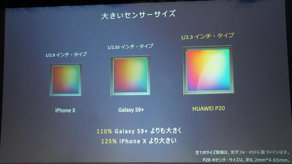 大型化されたカメラセンサー