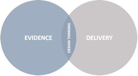Design Thinking is at the intersection of evidence and delivery