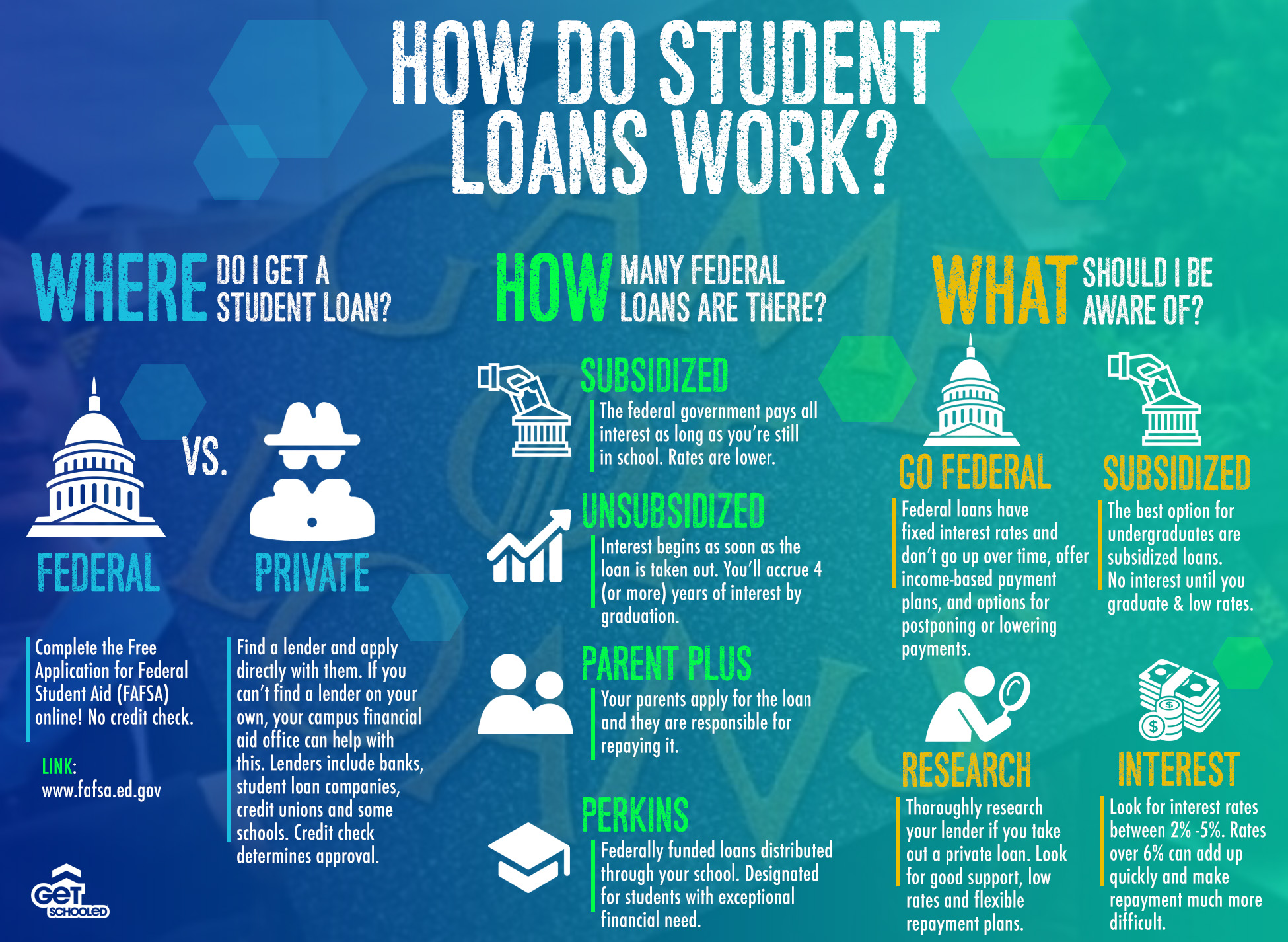 Infographic How Do Student Loans Work? Everything you need to ...