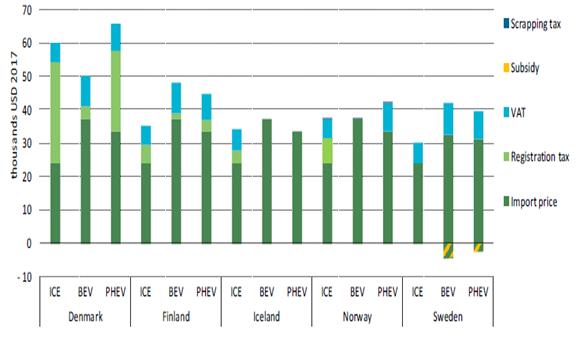 起燃油車(ICE)課徵的高稅率,北歐對純電動車(BEV)及插電式混合動力車(PHEV)採取減稅鼓勵,瑞典甚至提供財務補貼。 (圖片來源:IEA)