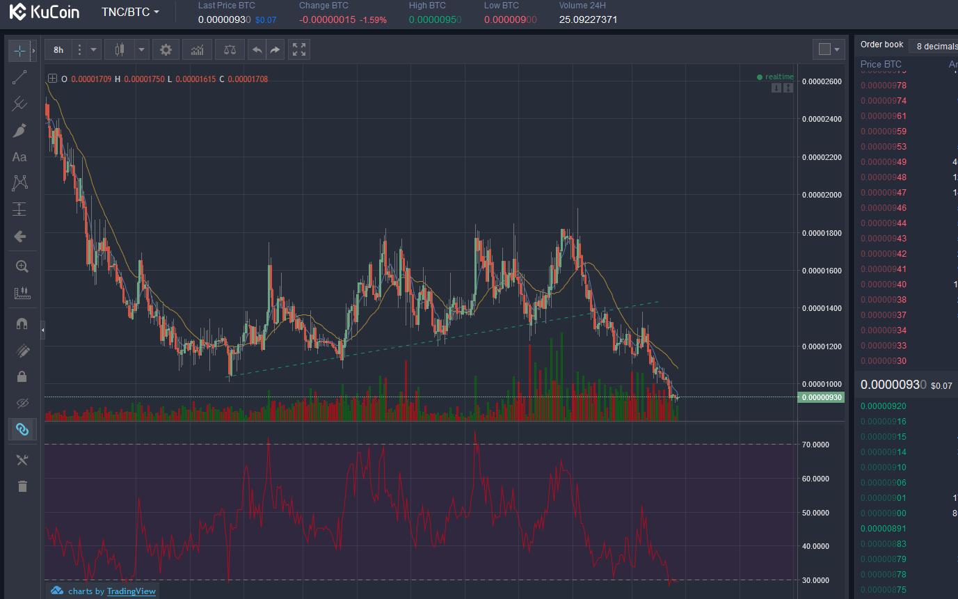 Eth graph price