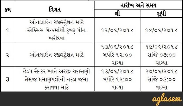 Gujarat Medical Admission Seat Allotment 2018, Gujarat Medical Cut Off 2018