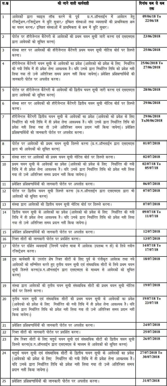 Cg Iti 2018 Admission Form Result Merit List Cgiti Cgstate Gov