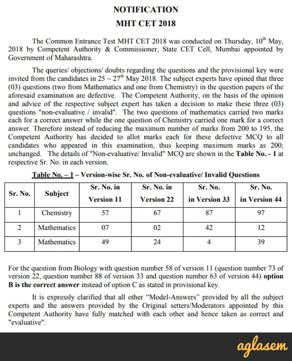 MHT CET Result 2018