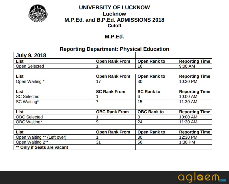 Lucknow University Merit List 2019 | AglaSem Admission