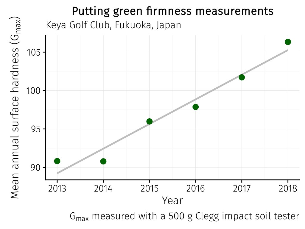mean clegg readings for 6 years at Keya GC