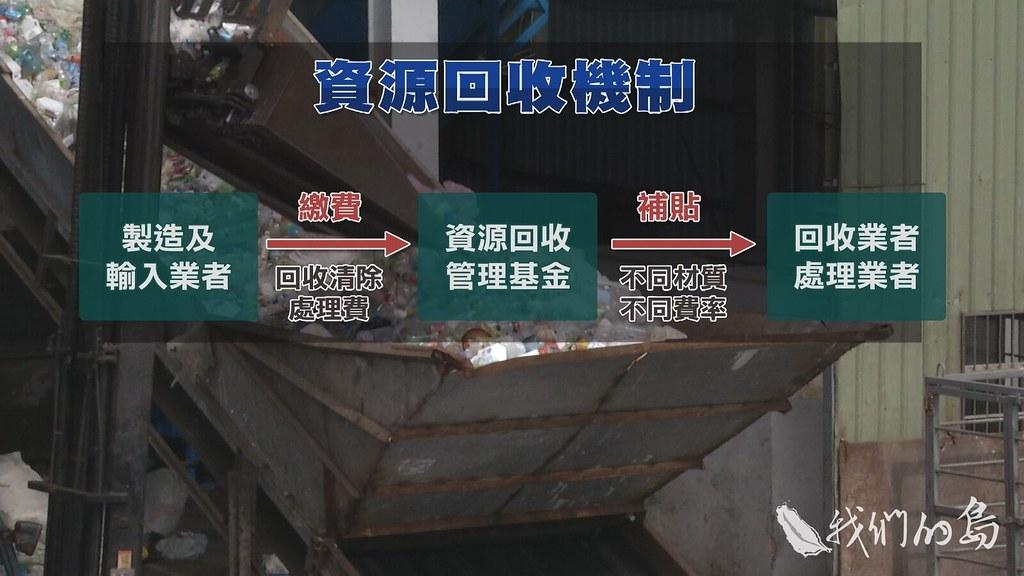 964-3-04s國內資源回收體系,是建立在「延伸製造者責任」的精神。
