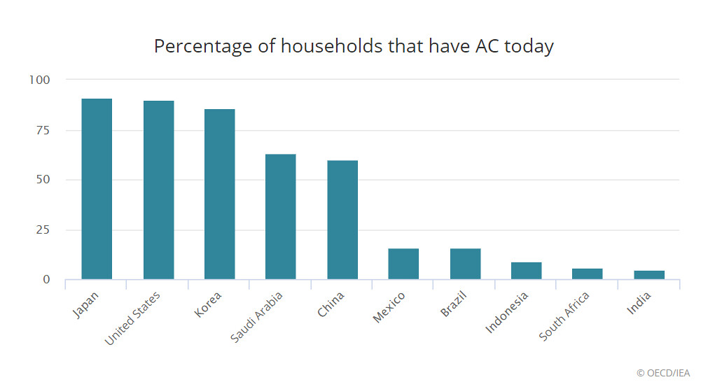 地處世界「火爐」地帶的幾個新興大國,現階段的空調裝設普及率都還很低。