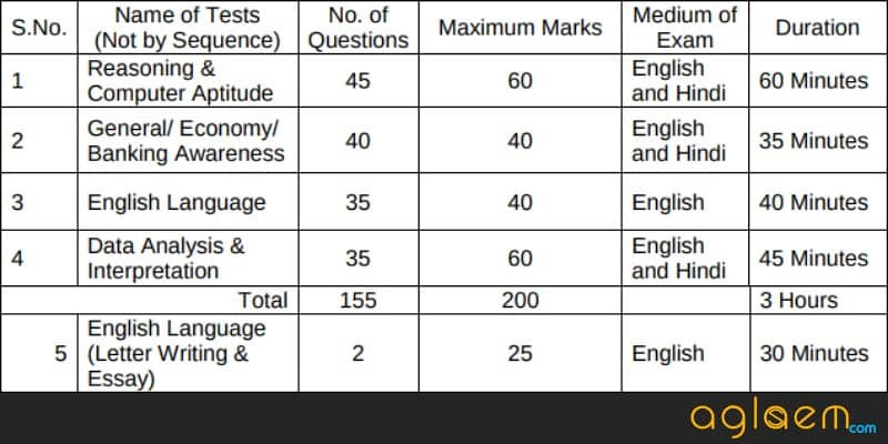 Scheme of Main Examination