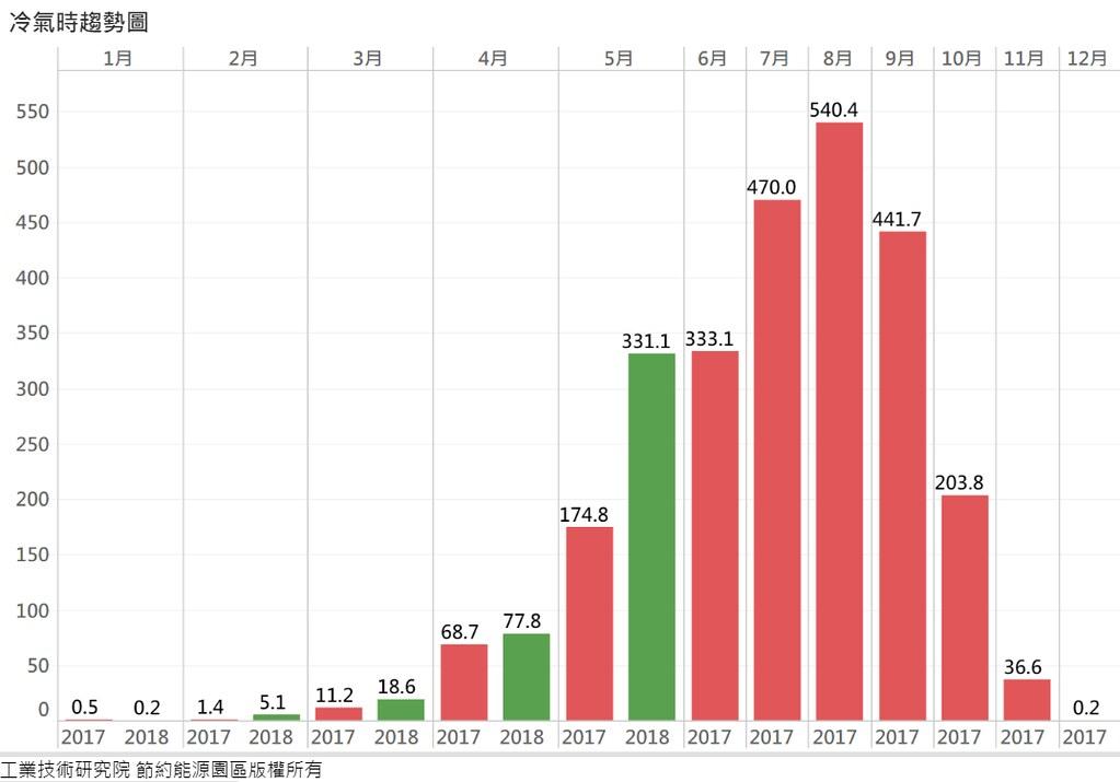 2017年的「秋老虎」現象已夠嚇人,想不到2018年五月份的「冷氣時」便急速飆升。