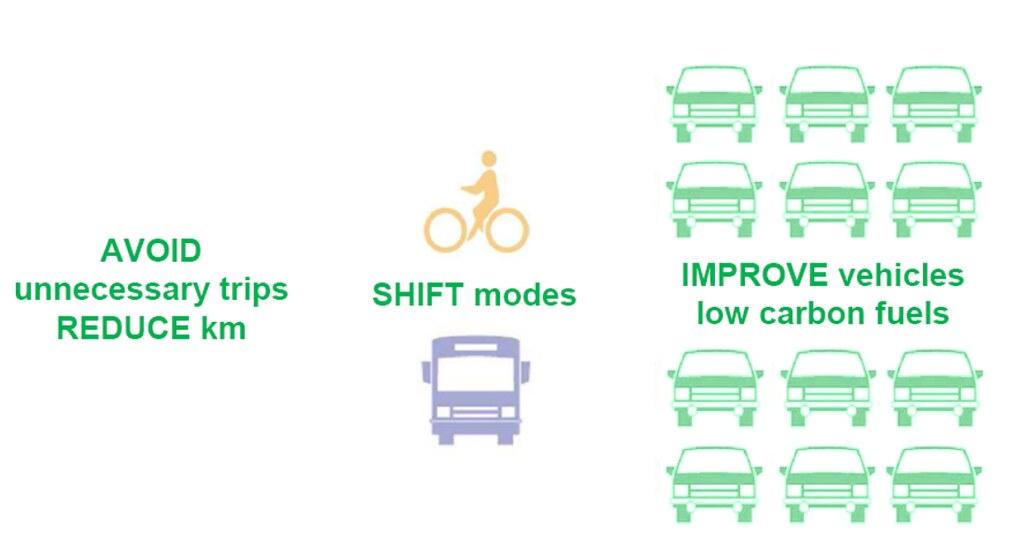 綠色運輸的推動路經有三種:Avoid、Shift、Improve,各種手法取得成效皆不相同。 (1)