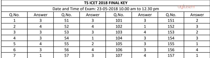 TS ICET 2020 Answer Key