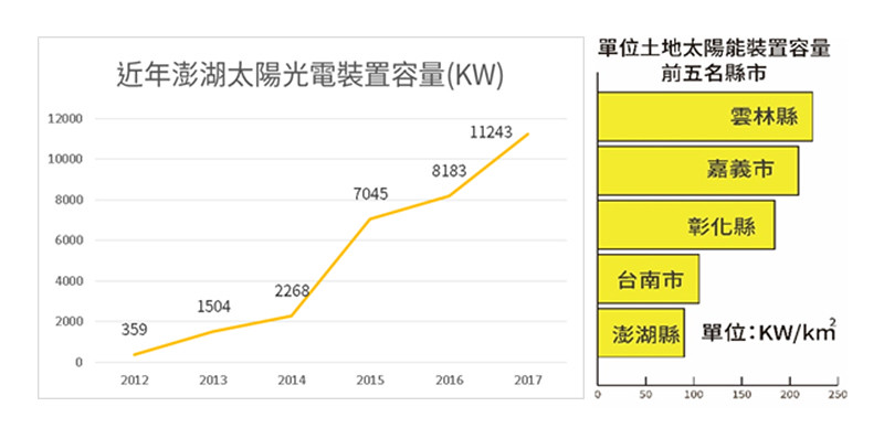 澎湖太陽能光電