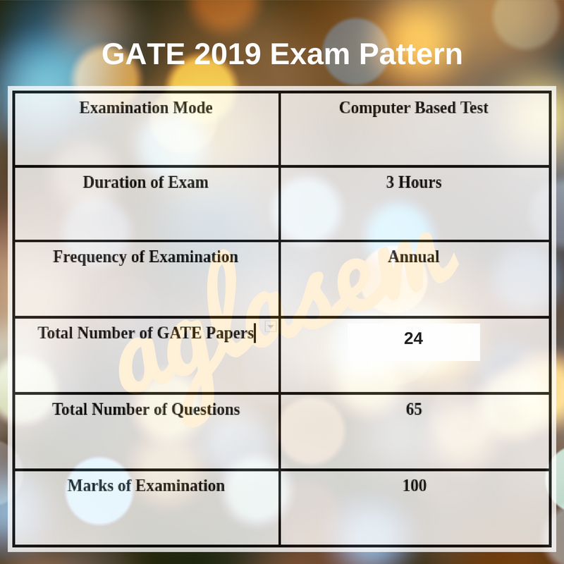 GATE 2019 Exam Pattern
