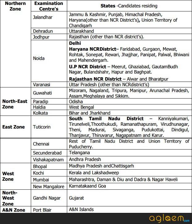 Indian Coast Guard Navik (General Duty) 2020 - Check Details