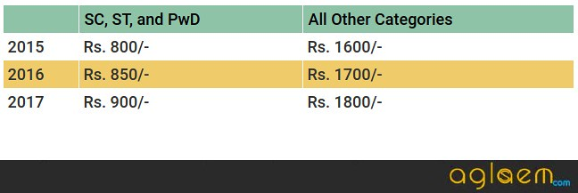 CAT 2018 Registration Expected In August; Here Is How CAT Exam Fee Changed Over The Years