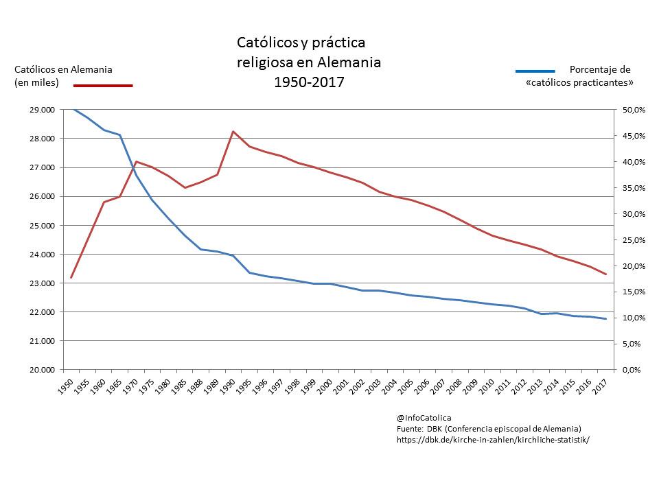 Evolución del catolicismo en Alemania 1950-2017