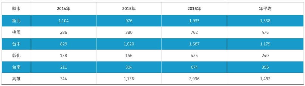 違章工廠嚴重的六縣市,違章工廠稽查次數,高雄最多,彰化最少。(資料來源:地方政府,環境資訊協會整理)