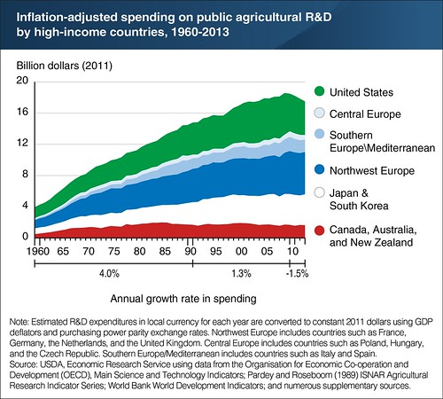 Inflation-Adjusted Spending on Public Agricultural R&D by High-Income Countries chart