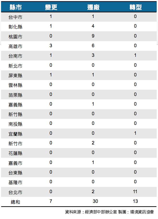 各縣市成功輔導違章工廠合法經營家數。資料來源:經濟部,整理:環境資訊協會。