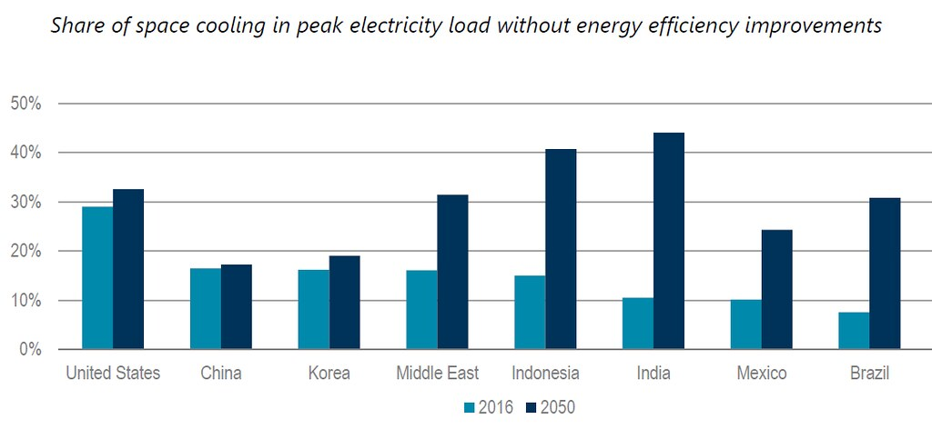 冷氣可能成為許多國家電網的尖峰負載惡夢,如冷氣目前僅占印度約10%尖峰負載,到了2050年恐倍增至40%以上。