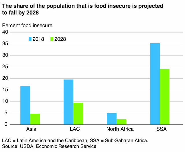 The Share of Population that is Food Insecure is Projected to Fall by 2028 chart