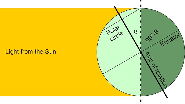 The relationship between the axial tilt angle θ and the latitude of the polar circle
