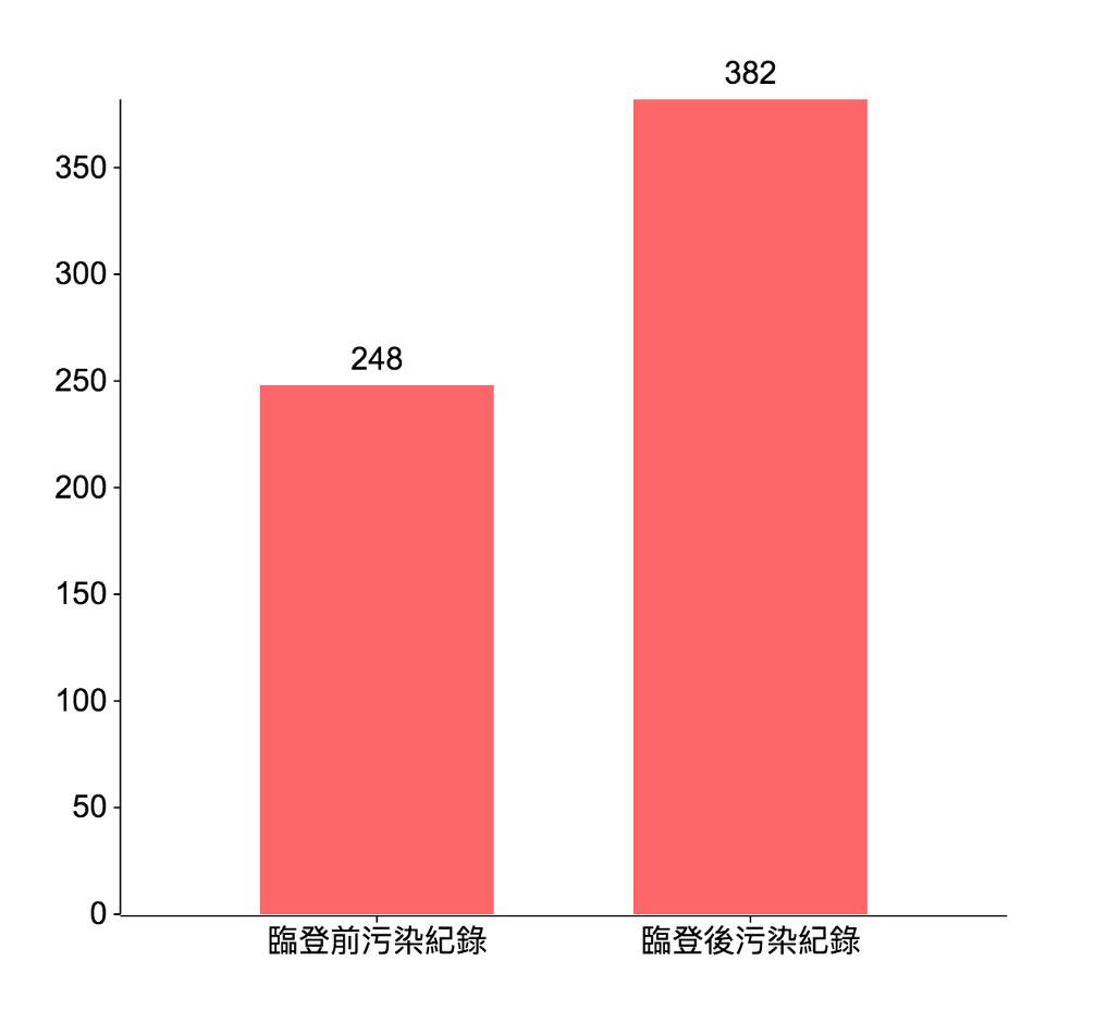 違章工廠接受政府輔導後,環境污染裁罰紀錄不減反增。(資料來源:環保署,分析製圖:環境資訊協會