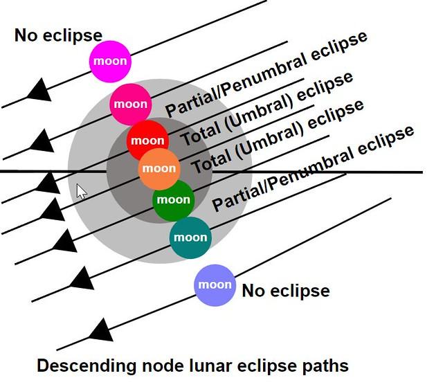 VCSE - A belső, sötétebb szürke kör a Föld teljes árnyéka (umbra), itt állva egy képzeletbeli megfigyelő teljes napfogyatkozást látna. A külső, világosabb szürke körgyűrű a Föld félárnyéka (penumbra), ahonnét nézve a Föld csak a Nap egy részét takarja ki, tehát ott részleges napfogyatkozást lehetne látni. Amikor a penumbrán kívül halad el a Hold, a Föld árnyéka alatt vagy felett, akkor nincs holdfogytakozás (ang.