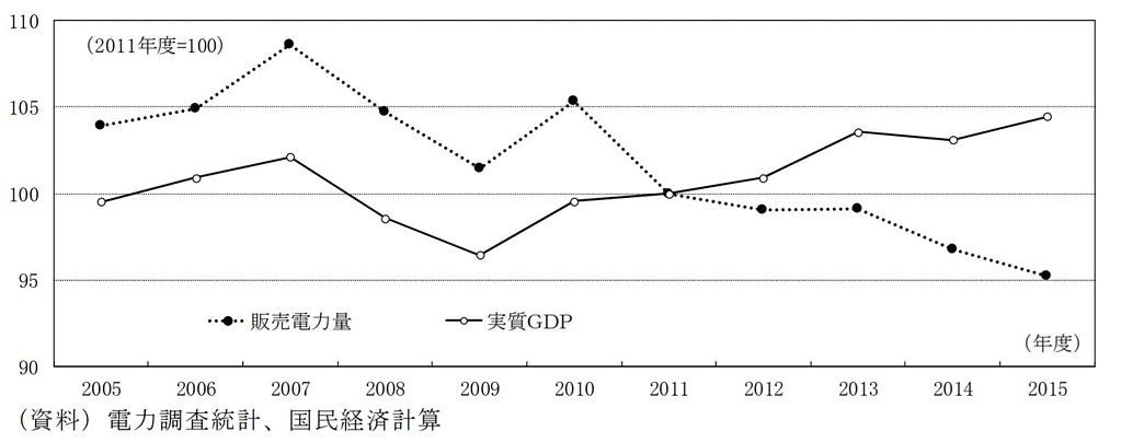 2011年以後,經濟雖成長 但用電量卻持續減少(來源:日本經濟研究中心報告(link is external)P.5)