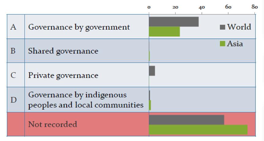 全世界與亞洲不同治理型態的保護區比例。圖片來源:UNEP-WCMC