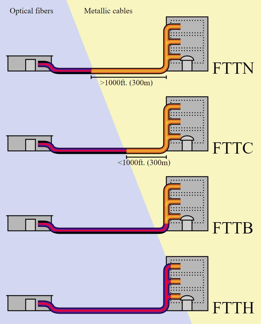 ftth-vs-fttn-vs-fttb-vs-fttc