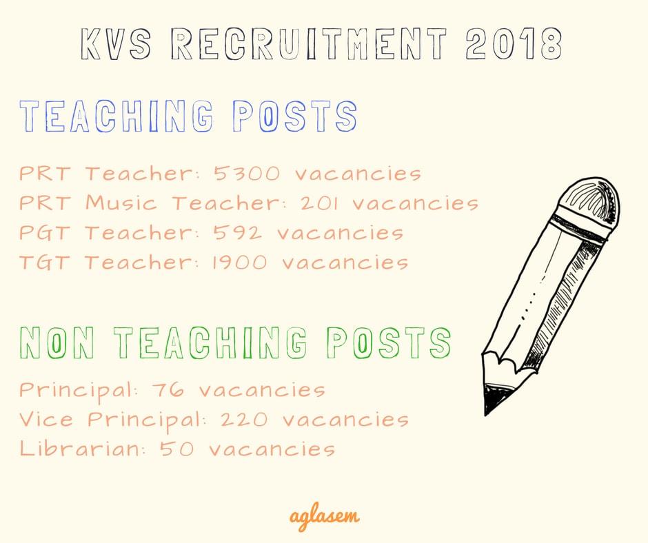 Vacancy distribution under KVS Recruitment 2018