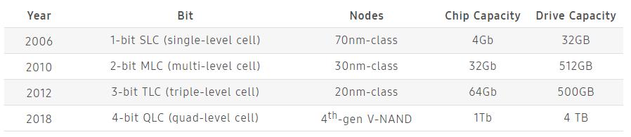 samsung-ssd-v-nand-4-bits-01