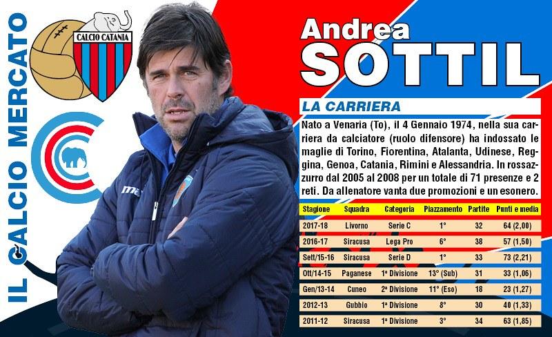 Andrea Sottil, nuovo tecnico rossazzurro (Grafica: Bruno Marchese)