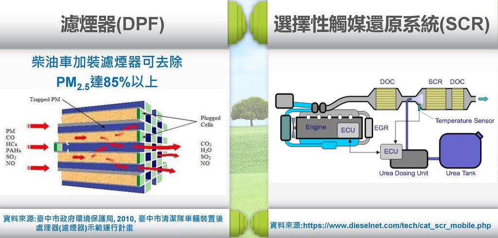 柴油車最新污染控制技術