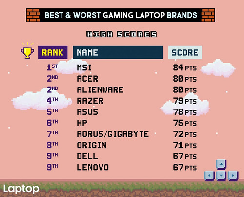 Best-Worst-Gaming-Laptops-2018-MAIN-edited