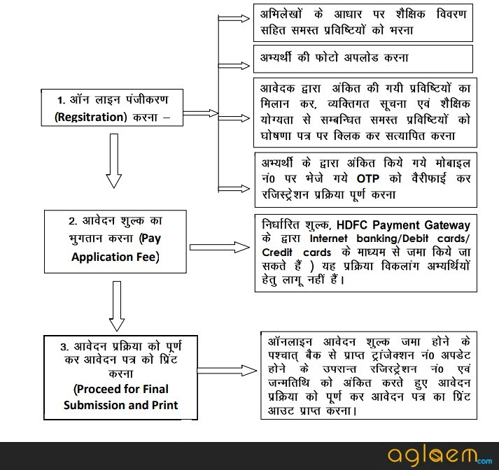 UPTET 2018 Registration Flowchart