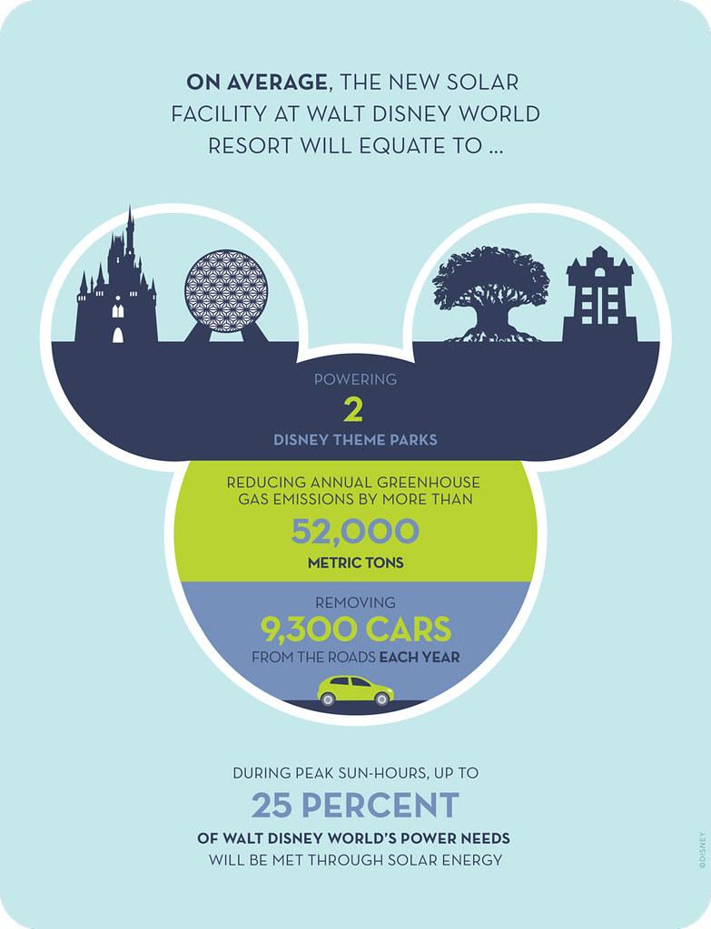 迪士尼這次投資的綠電可供應兩個主題樂園,減少的溫室氣體等於9300輛汽車。