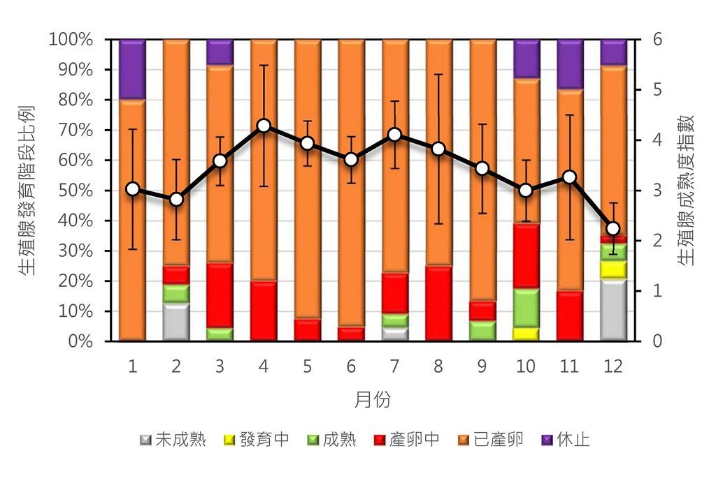 台灣東部海域雌性鬼頭刀之月別生殖腺發育階段與成熟度指數。