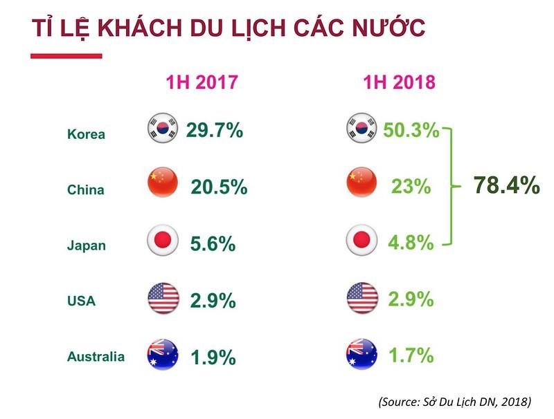 Tỉ lệ khách du lịch các nước