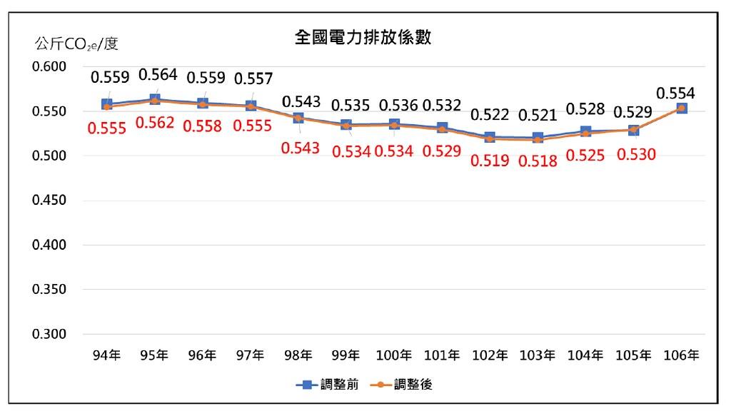 台灣去年的電力排碳係數不降反升,使電動載具的減碳效益大打折扣。 (資料來源:經濟部)